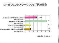 図5ロービジョンケアワークショップ参加者数