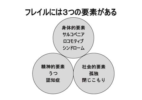 フレイルには3つの要素がある